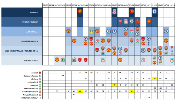 English CL Progress